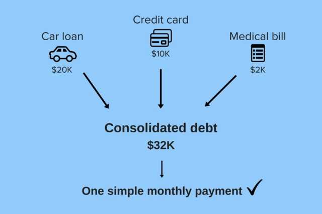 Are Debt Consolidation for You?