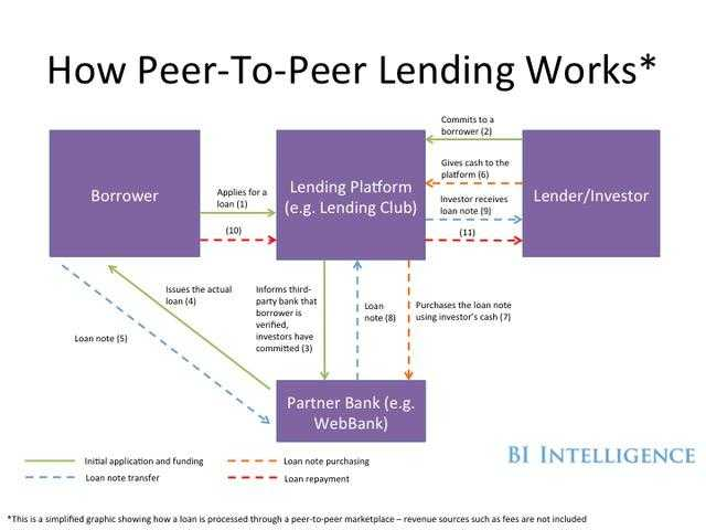 P2P lending online sites and platforms lending